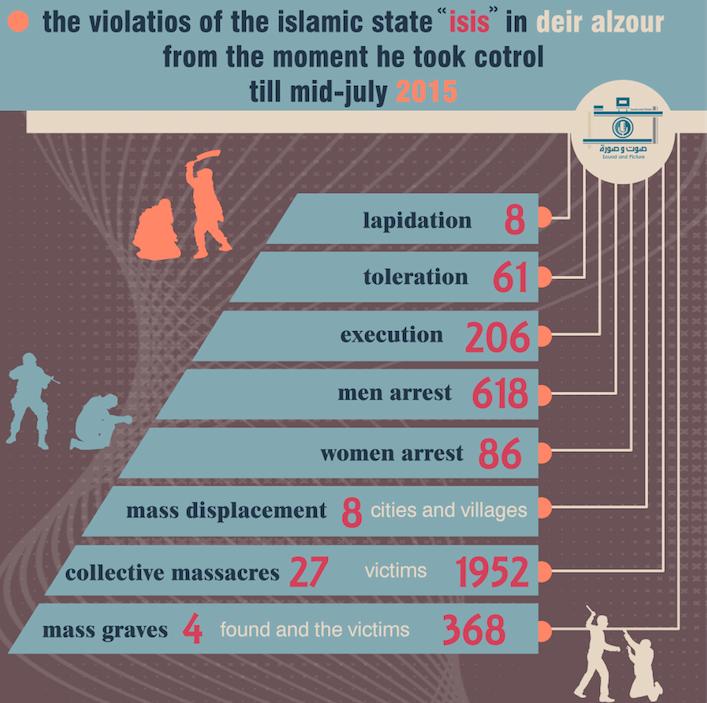 Les violations de Daech à Deir ez-Zor, de leur prise de pouvoir à la mi-juin 2015