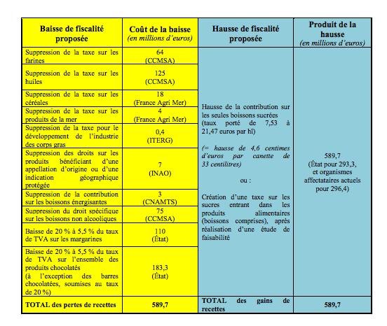 Propositions du rapport des députés Razzy Hammadi (PS) et Véronique Louwagie (LR)