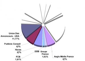 Médiamétrie Graph 3