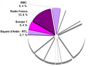 Médiamétrie Graph 4
