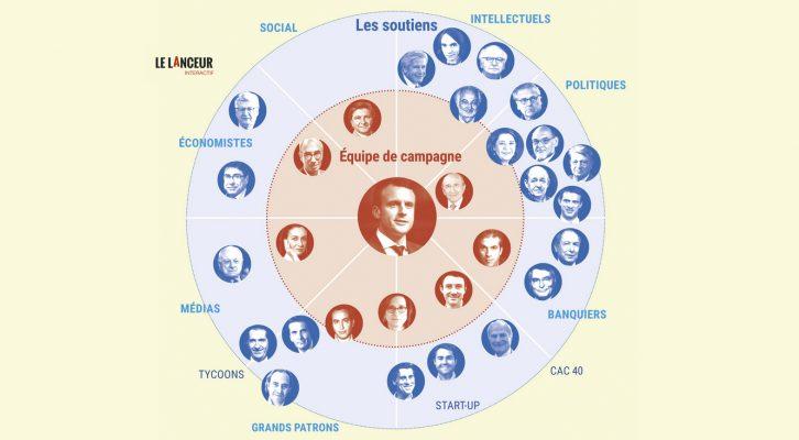 Emmanuel Macron, le candidat des oligarques contre le système politique -  Le LanceurLe Lanceur